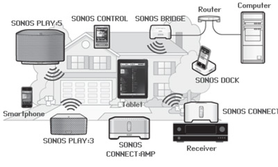 run home alarm system wiring diagram sonos_productfamily | leslievillegeek tv installation ... home speaker system wiring 6 speakers