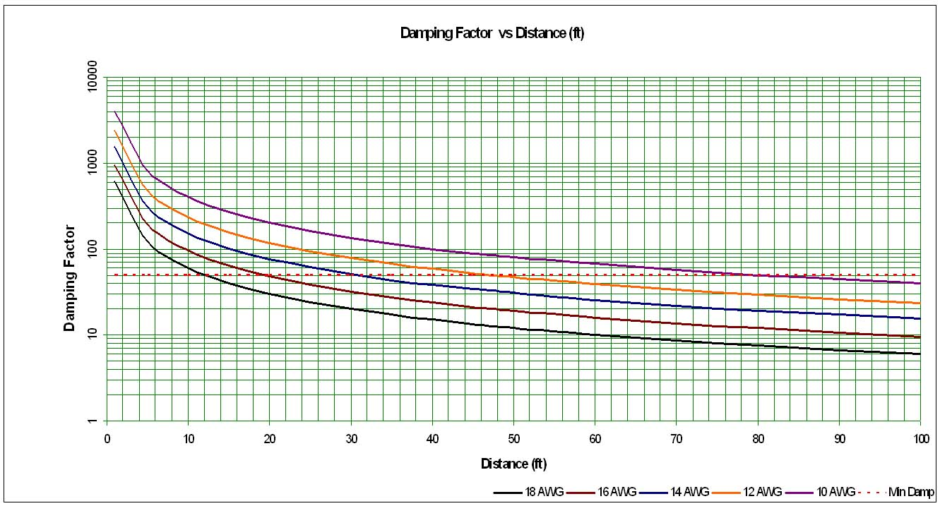 Speaker Cable Gauge Awg Guidelines Amp Recommendations